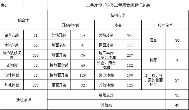 (图二图三:全市项目质量投诉分析数据)