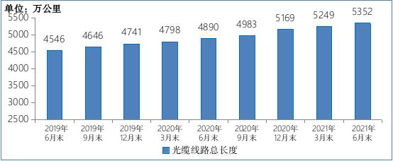 ▲ 2019-2021 年 6 月末光缆线路总长度发展情况