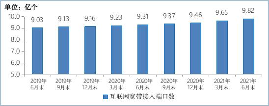 图 9 2019-2021 年 6 月末互联网宽带接入端口数发展情况
