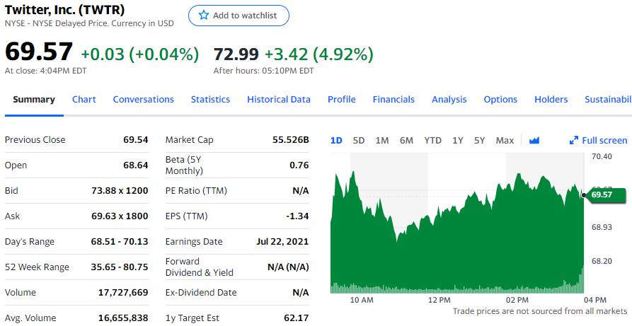 广告需求全面增长 Twitter营收增速创2014年来高点