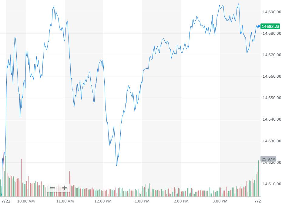 纳指涨0.36%,报收14684.60点