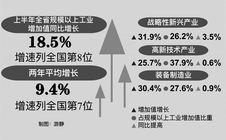 数读江西经济半年报