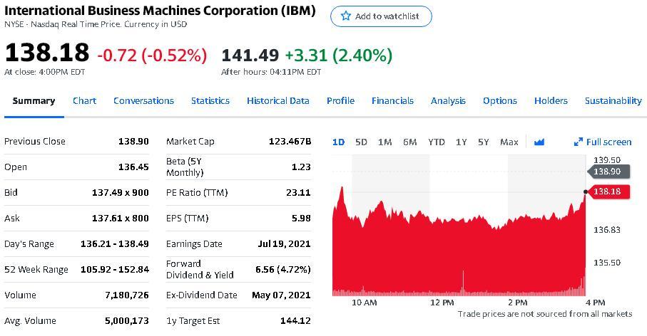 IBM第二季度净利润为13.25亿美元 与上年同期相比下滑2.7%