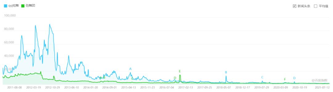 《QQ炫舞》(蓝色)和《劲舞团》(绿色)百度指数