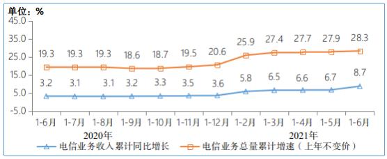 工信部:半年新增1.66亿 我国5G手机终端连接数达3.65亿