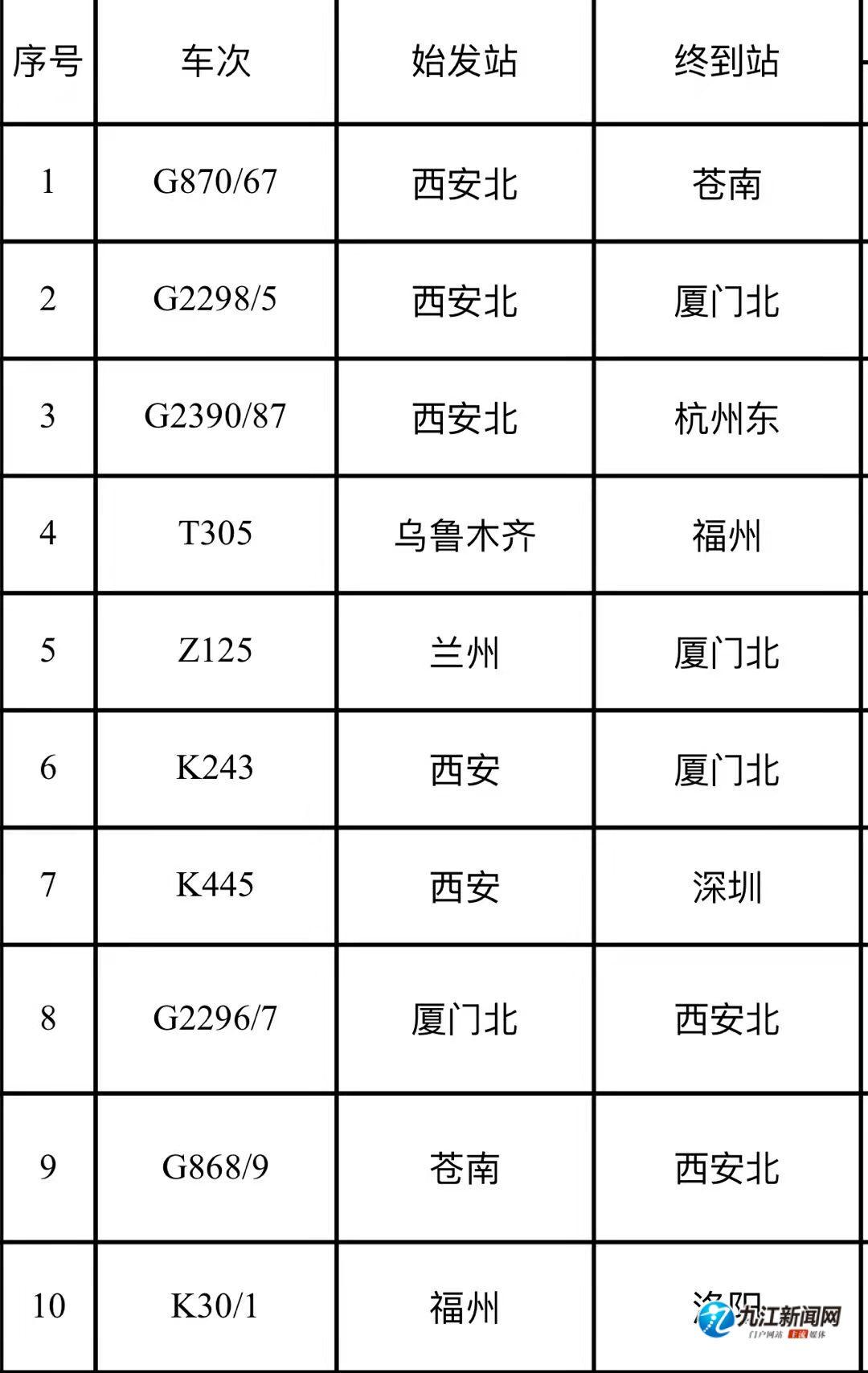 受河南暴雨影响 九江一趟列车暂时停运 其他列车不同程度晚点