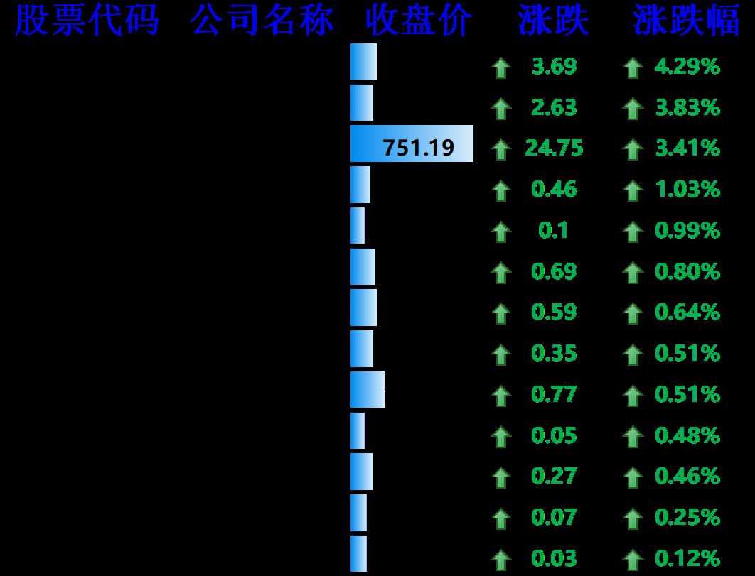 上涨的其他国外科技股