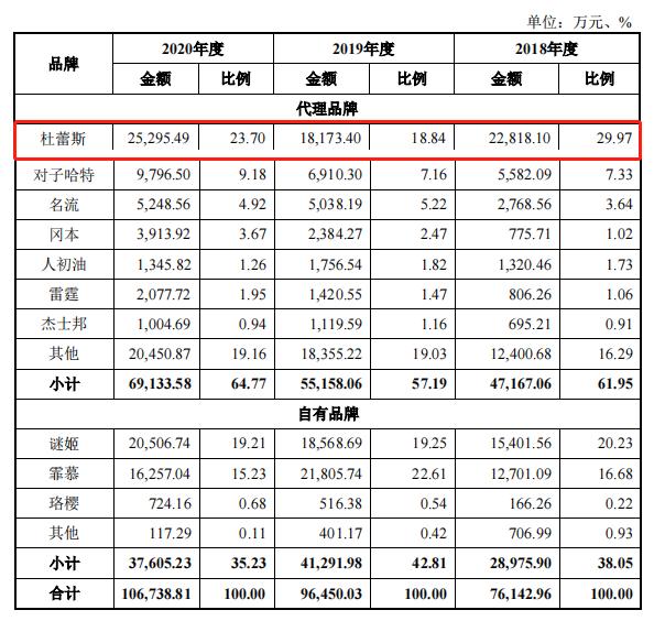 来源:招股书截图
