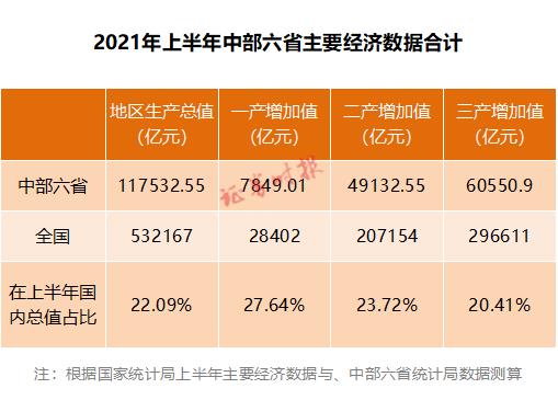 """物流gdp_吉林""""二十大工程""""促服务业增速力争两年超GDP"""