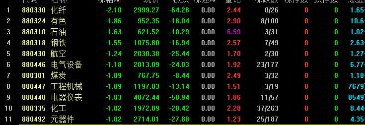 三大指数集体低开 钢铁、有色等周期股领跌