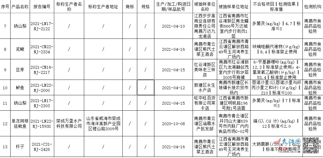 2021年第24期南昌市市场监督管理局食品抽检信息汇总表(不合格)