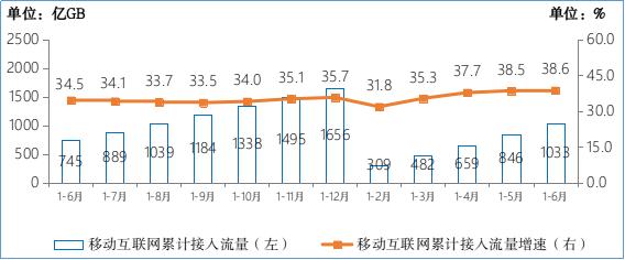 ▲ 2020-2021 年 1-6 月移动互联网累计接入流量及增速情况