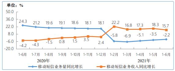 ▲ 2020-2021 年 1-6 月移动短信业务量和收入同比增长情况
