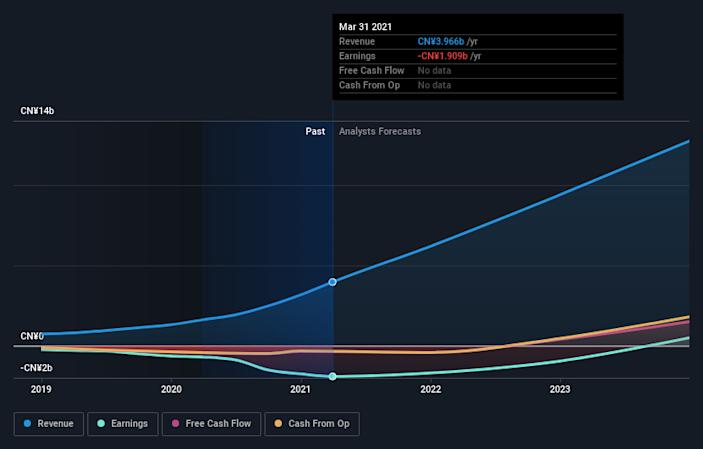 有道股价过去一年累计下跌40%