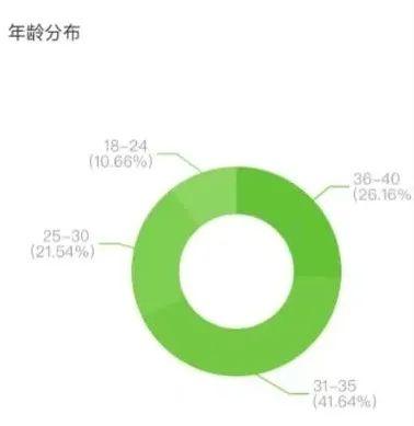 (图源飞瓜数据)