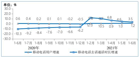▲ 2020-2021 年 1-6 月移动电话用户增速和通话时长增速