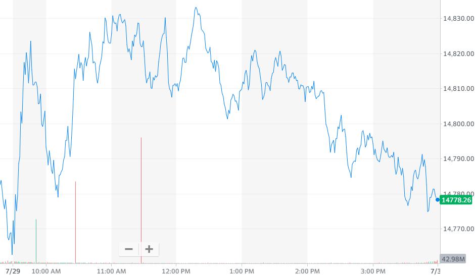 纳指涨0.11%,报收14778.26点