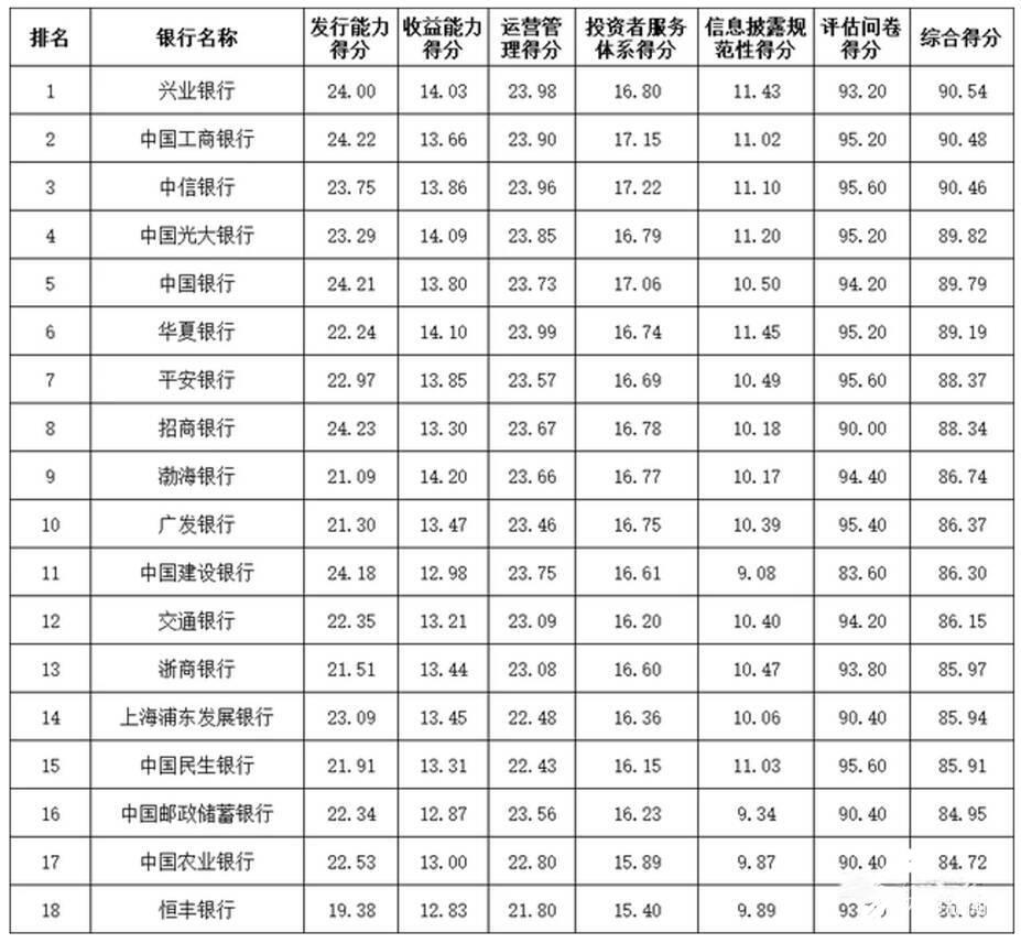 二季度银行理财能力排行发布山东这些银行榜上有名