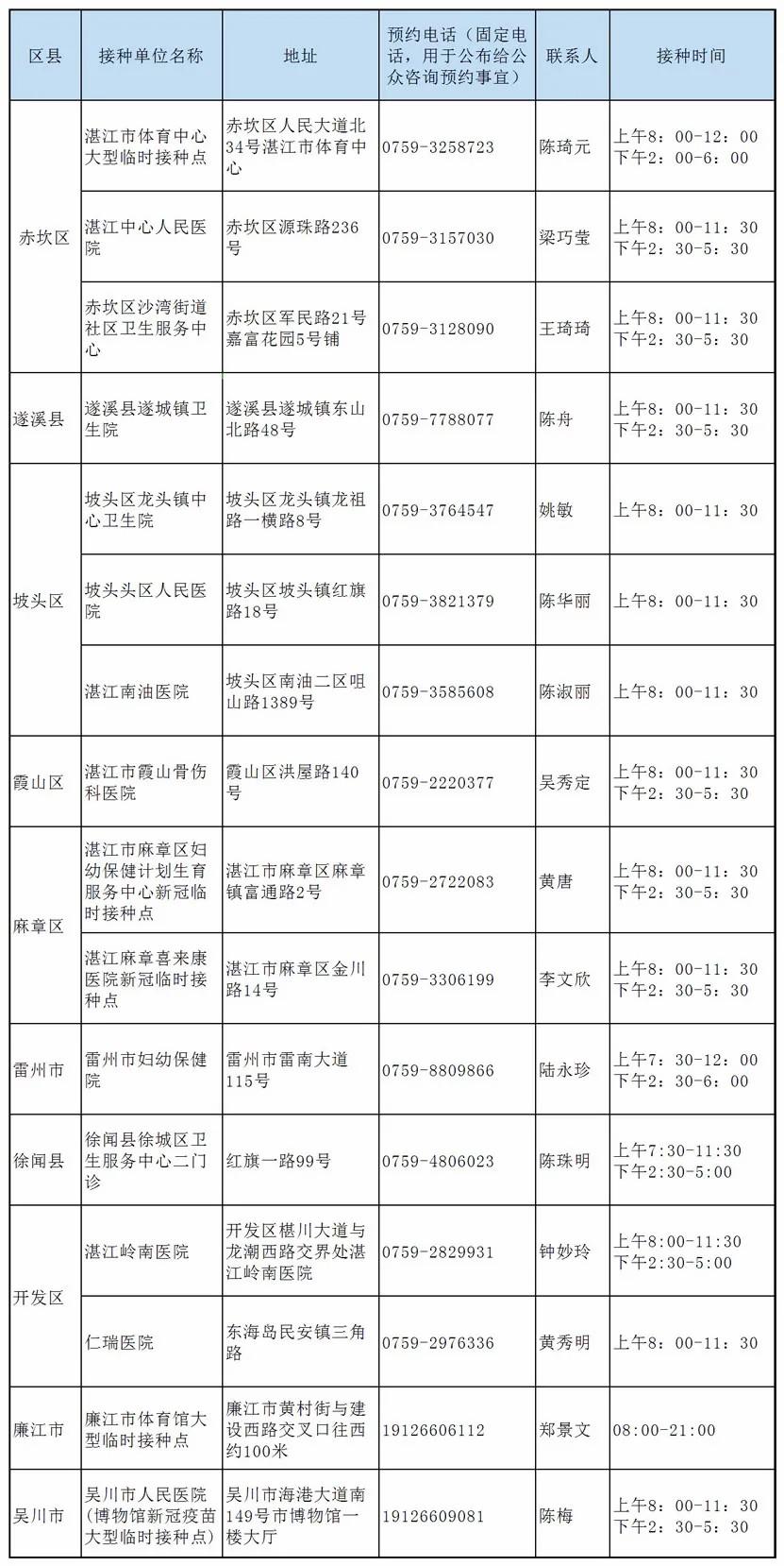 湛江15-17周岁人群新冠疫苗开打 须监护人陪同