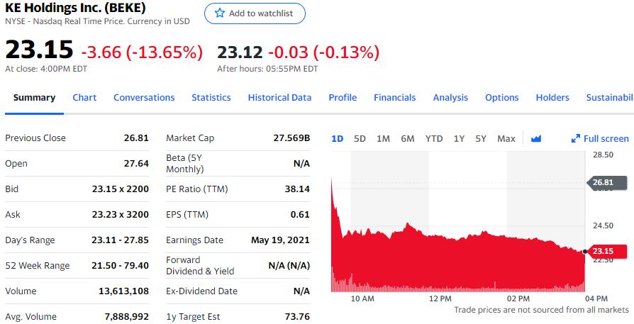 贝壳找房8.5亿股股票投票权易手 股价跌超13%