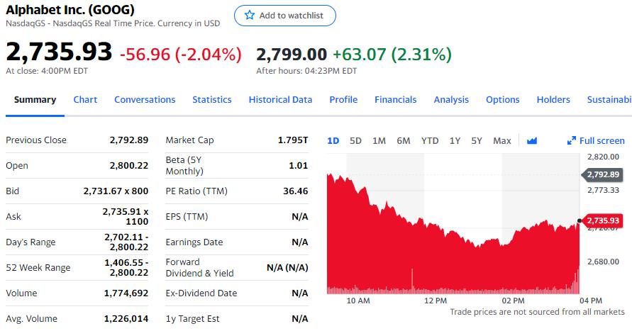 Alphabet股价变动