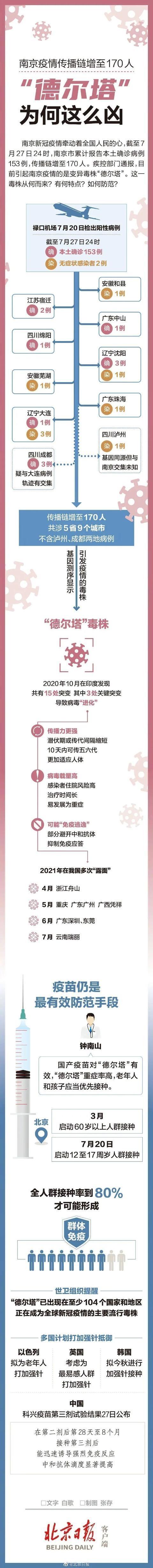 一图看懂德尔塔毒株为何这么凶:南京疫情传播链增至170人、传染性更强