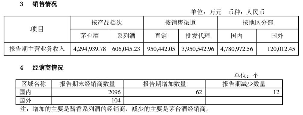 茅台半年营收490.87亿 产能同增4.6%、直销同增84.44%