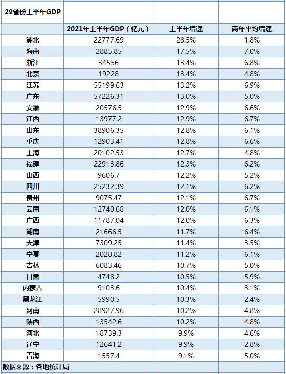 湖北的gdp_湖北咸宁上半年GDP首破800亿,居全省第十,预计全年经济表现如何