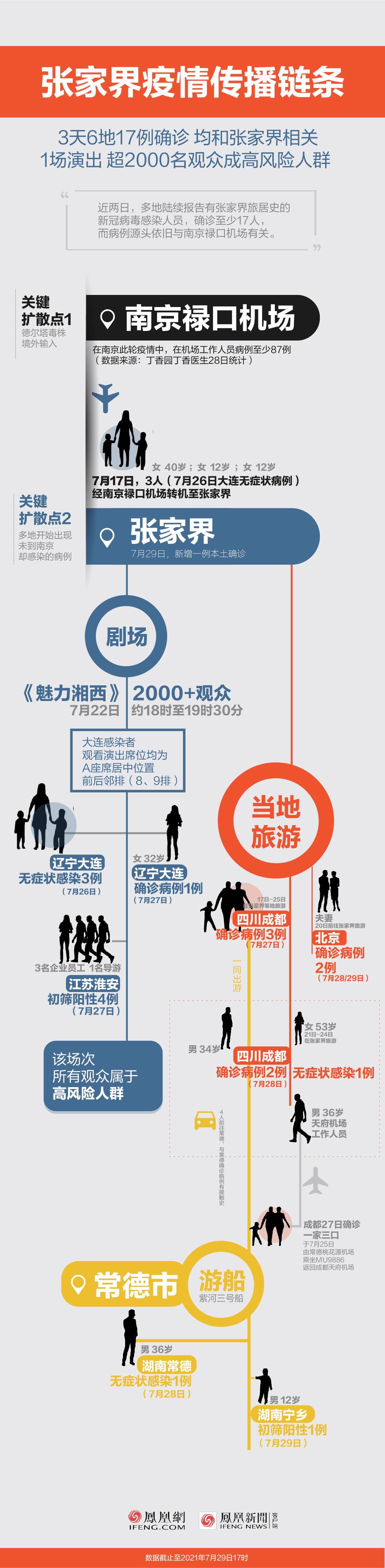 3天6地17例确诊 一图读懂张家界疫情传播链