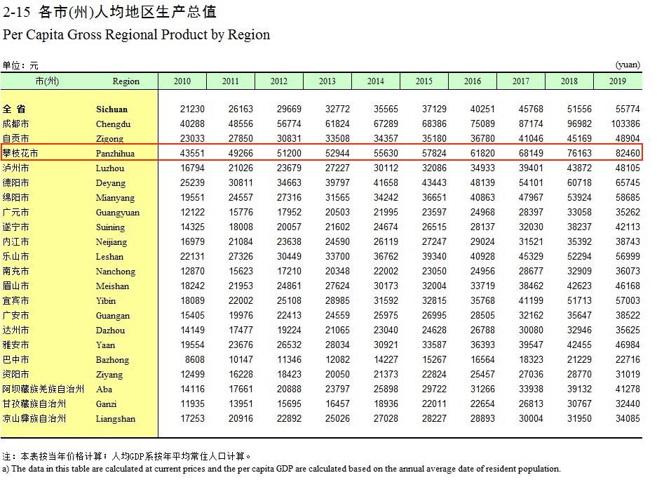 四川人均GDP排名.jpeg