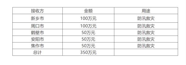 郑州市红十字会已接收抗洪捐款超10亿