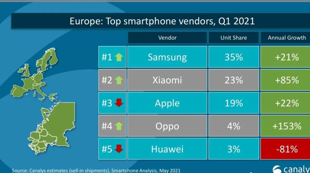 2021年Q1欧洲手机市场份额,图源Canalys