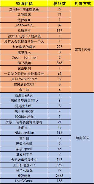 微博网民恶意诋毁侮辱中国奥运选手 33个账号被禁言