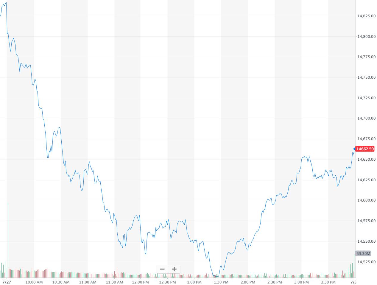 纳指跌1.21%,报收14660.58点