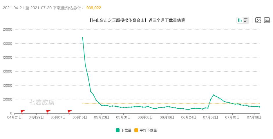 《热血合击》上线后下载量趋势 来源 / 七麦数据