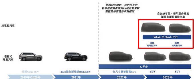 TMD屁技术炮轰纯电后理想将出两款纯电动SUV-图3