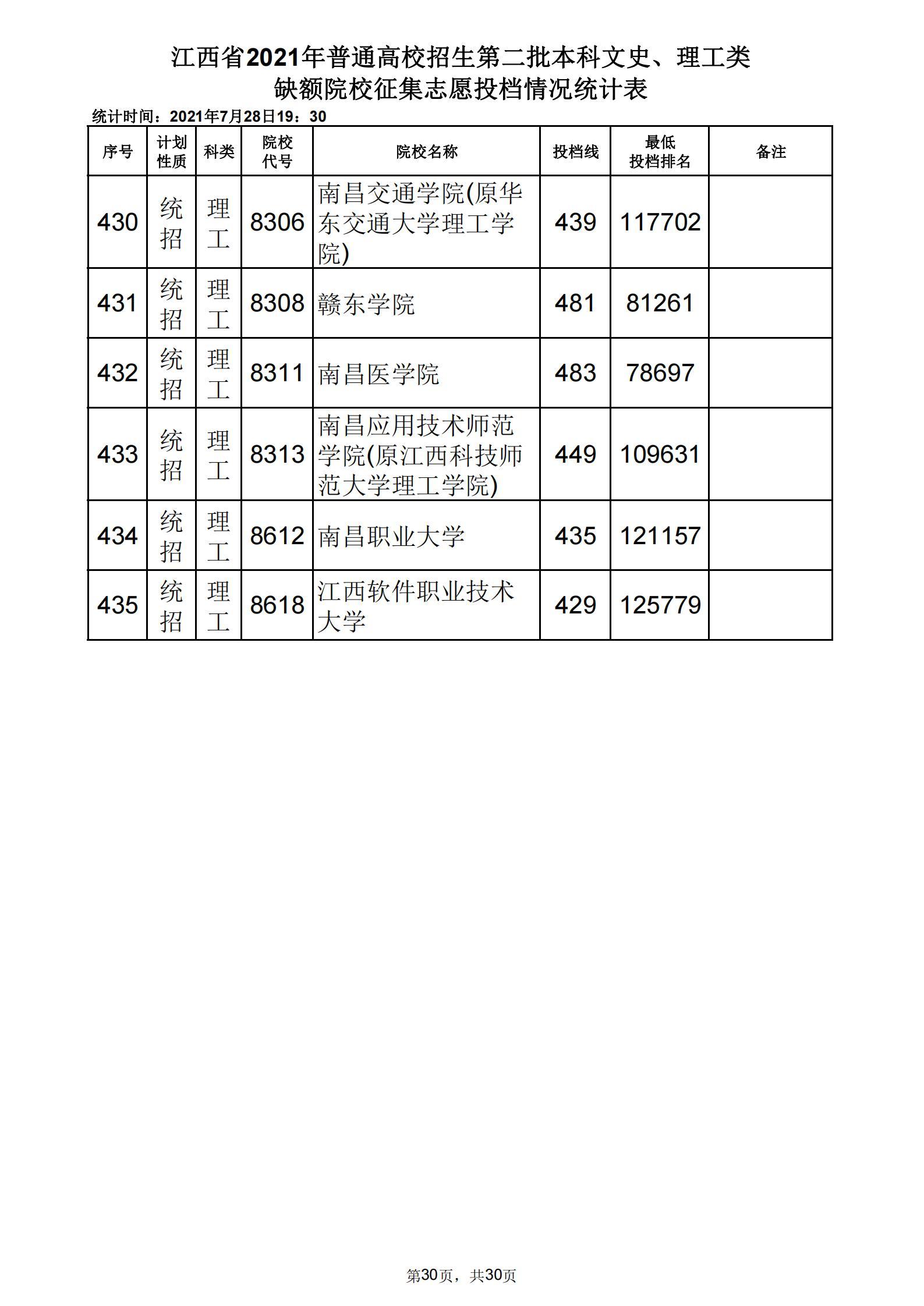 江西省2021年普通高校招生第二批本科体育类缺额院校征集志愿投档情况统计表