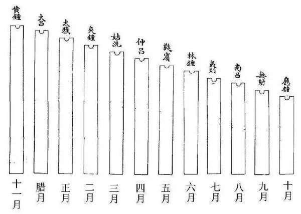 """古时十二律与十二个月相对应,必须按照""""随月用律""""的规则使用。"""