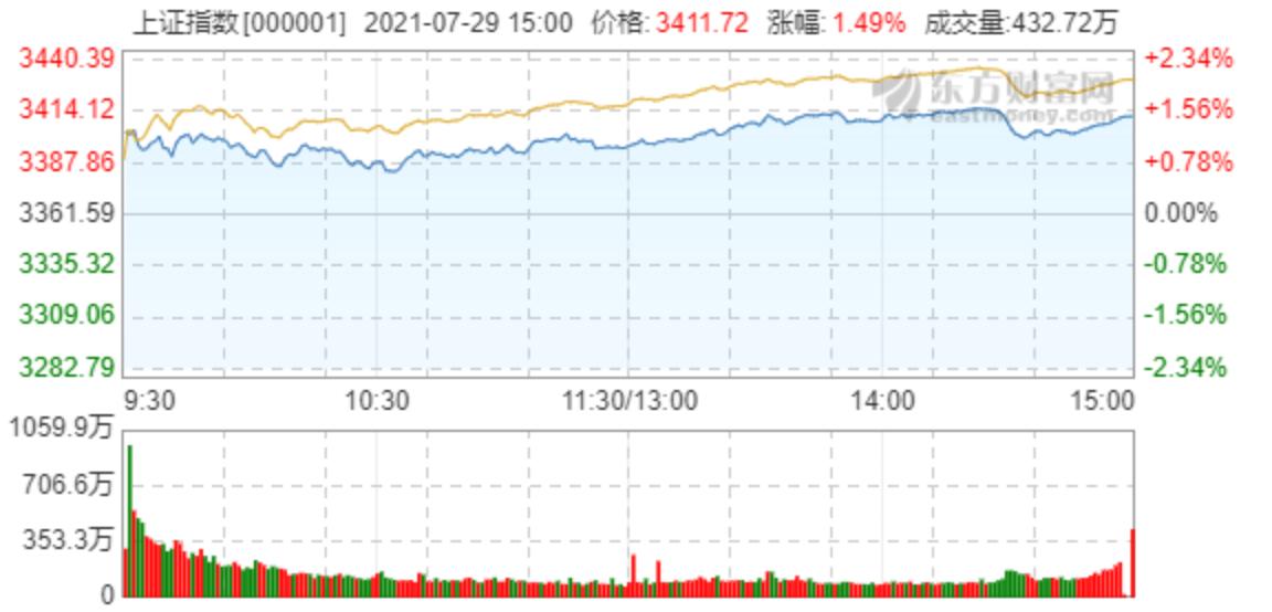 A股反弹:创业板指大涨5.3% 收盘点位首次超过沪指