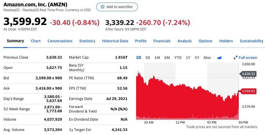 图2:亚马逊股价盘后大跌7.24%