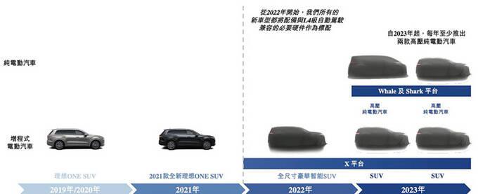 理想最新产品规划曝光 推两款纯电SUV 竞争Model Y-图3