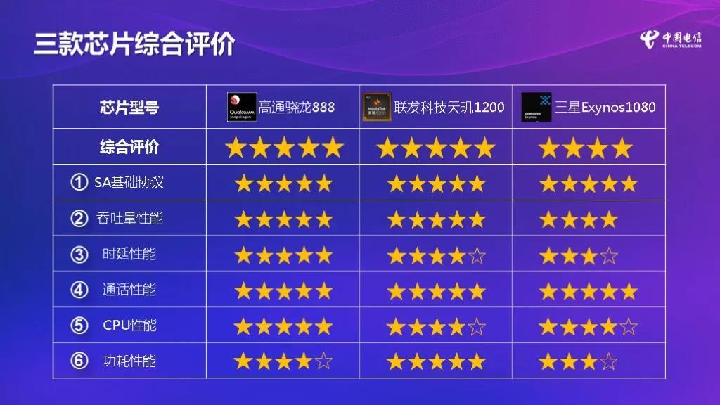 中国电信终端报告5G芯片评测出炉:高通骁龙88