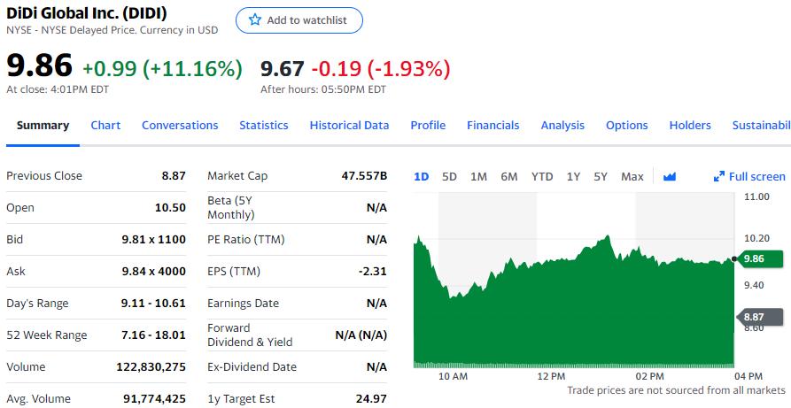滴滴否认在考虑私有化交易媒体报道 涨幅收窄至11%