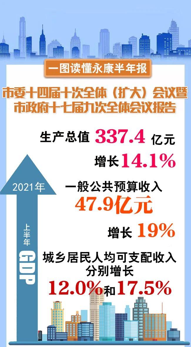 一图读懂!GDP同比增长14.1%!永康上半年经济发展交出高分答卷