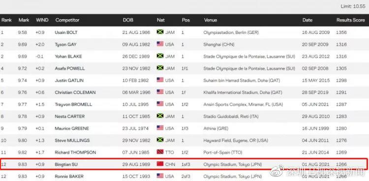 苏炳添成为了人类历史上第12位跑进9秒83的运动员