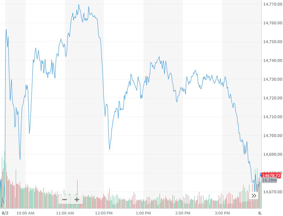 纳指涨0.06%,报收14681.07点