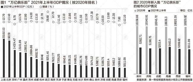 武汉gdp万亿_中部这两个GDP万亿的龙头城市,未来是否会发生地位互换?