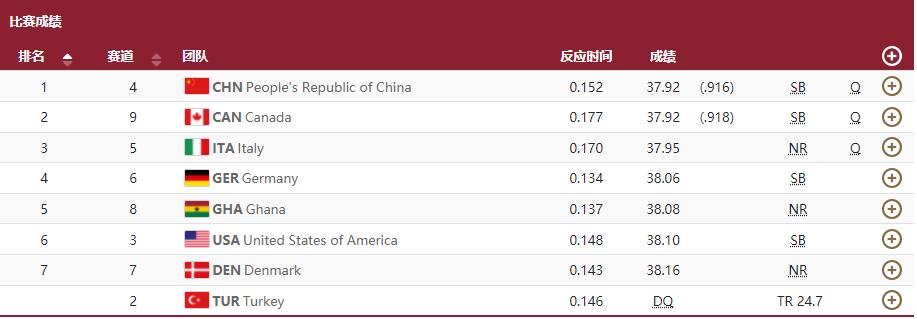 小组第1!中国队晋级男子4X100米决赛 夺冠大热美国队出局