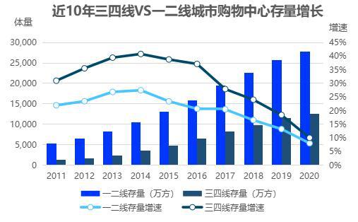 图/中城产业研究院《2021中国购物中心年度发展报告》