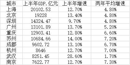 北京与上海gdp_北京市的GDP增量已经是全国第一位,这也让中国北方经济有了亮点